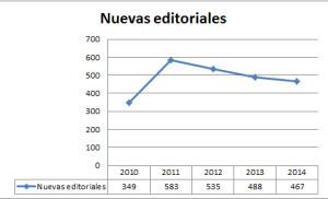 Nuevas editoriales