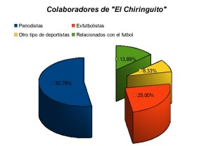 gráfico, colaboradores, Chiringuito, porcentajes, periodistas