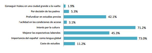 Gráfico sobre estudiantes chinos en España