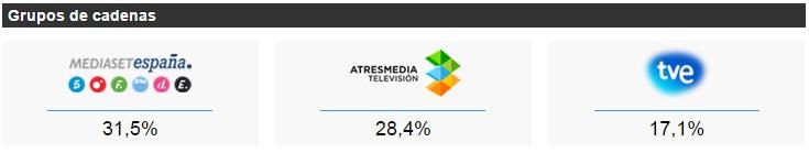 audiencia , Mediaset, Atresmedia, rtve