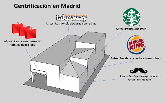 Infofrafía: La Gentrificación en Madrid