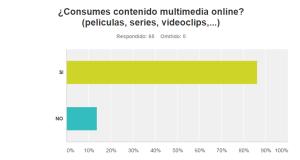 consumo contenido multimedia
