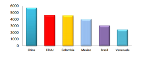Número alumnos nacionalidades España