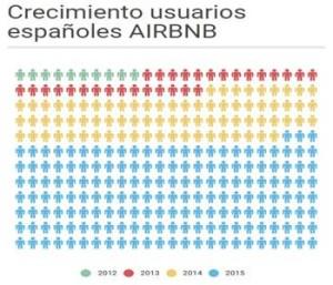 Crecimiento usuarios españoles/Grupo 13