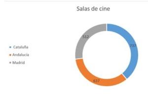 Comunidades mas salas cine España