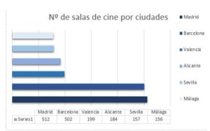 Número salas cine ciudades