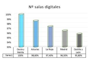 CCAA más salas digitales