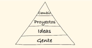 Tatuproject Piramide