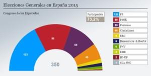 Elecciones Generales en España 2015