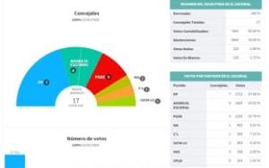 Resultado elecciones en el ayuntamiento de El Escorial