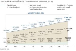 Emigrantes desde 2008