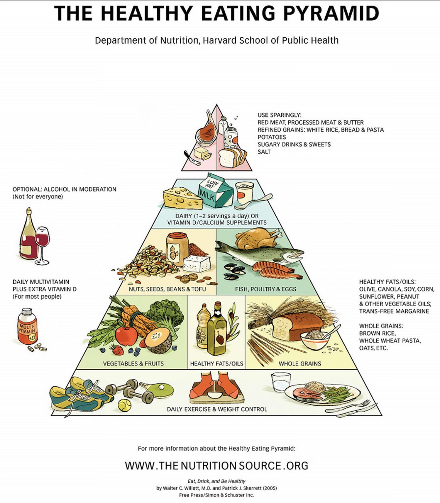 Pirámide / Alimentos / Salud / Prioridad / Dieta / Variedad