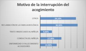 Gráfico de elaboración propia que cuantifica porcentualmente los motivos que llevan a la interrupción del acogimiento