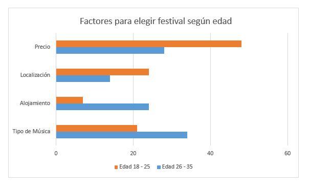 gráfico, festival, musica, edad, precio, localizacion, alojamiento