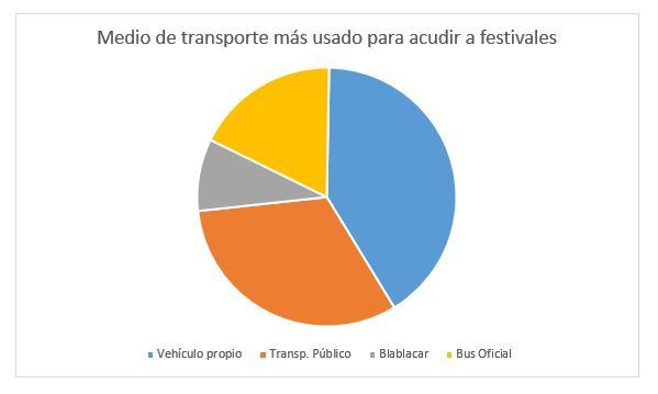 medios transporte, festivales, musica, coche, bus, tren, blablacar, bus oficial