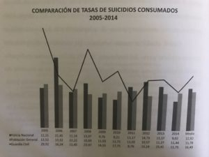 Tasa de suicidios, Guardia Civil, Comparativa