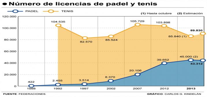 Entre 2007 y 2013 se produjo el mayor incremento de las licencias de pádel llegando incluso a duplicarse la cifra.