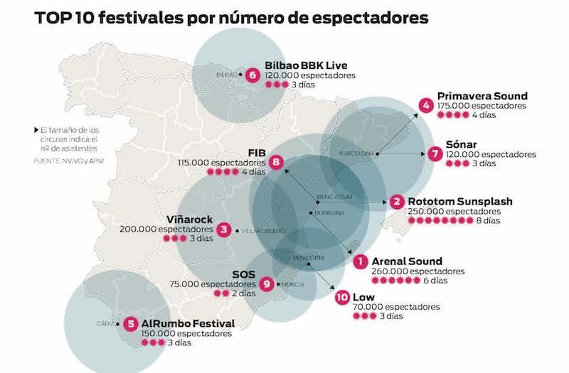 Musica, festivales, grafico, Top10, espectadores