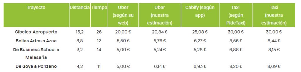 Comparativas de precios entre Uber, Taxi y Cabiby