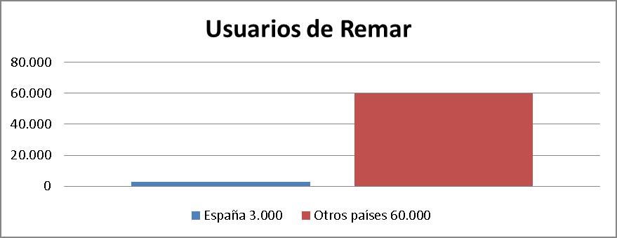 Remar, número de usuarios