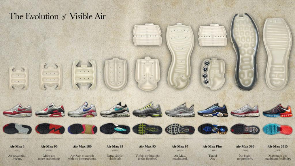 Infografía sobre la evolución de las Nike Air desde 1987 a 2015 / Nike