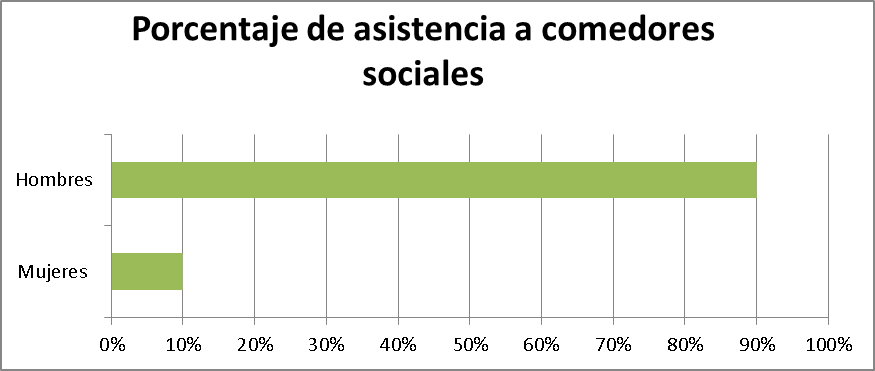 Mujeres, hombres, comedores sociales, Comunidad de Madrid