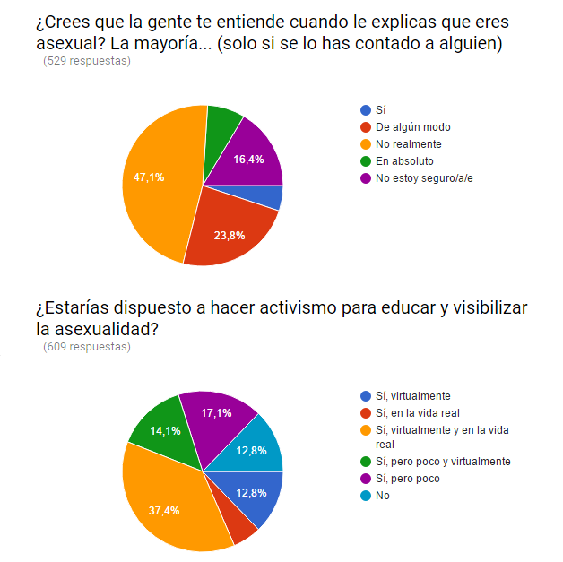 Reacción y activismo sobre la asexualidad