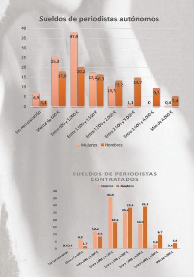 Comparativa de los datos por género y año respecto a la cantidad de dinero según el tipo de trabajador.