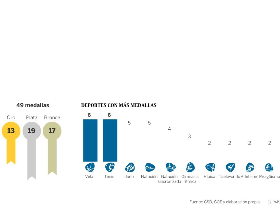Medallistas femeninas españolas en los Juegos Olímpicos