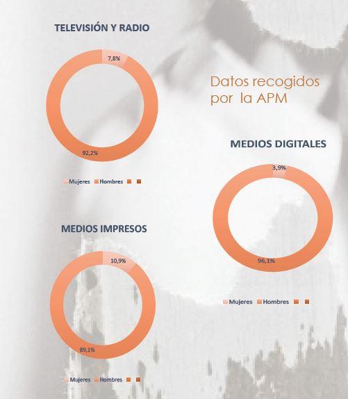 Comparativa de datos por género y medios.