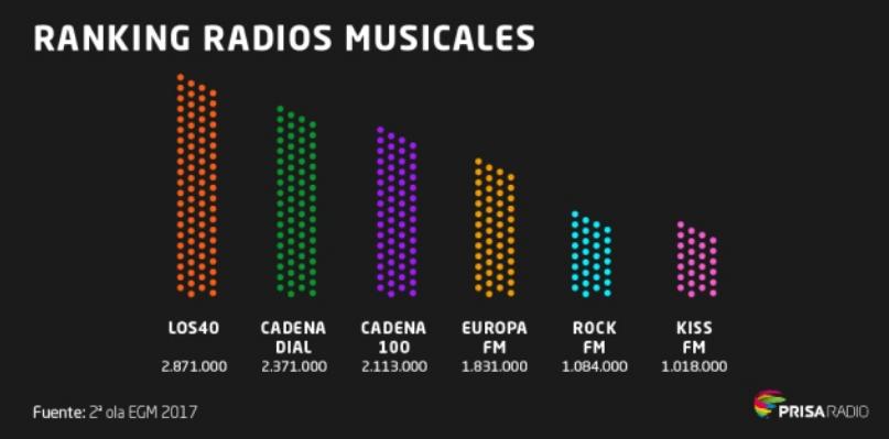 Emisoras más escuchadas de la radio musical