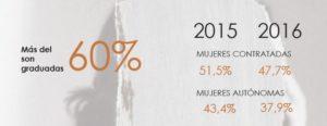 Comparativa de datos por género y años.