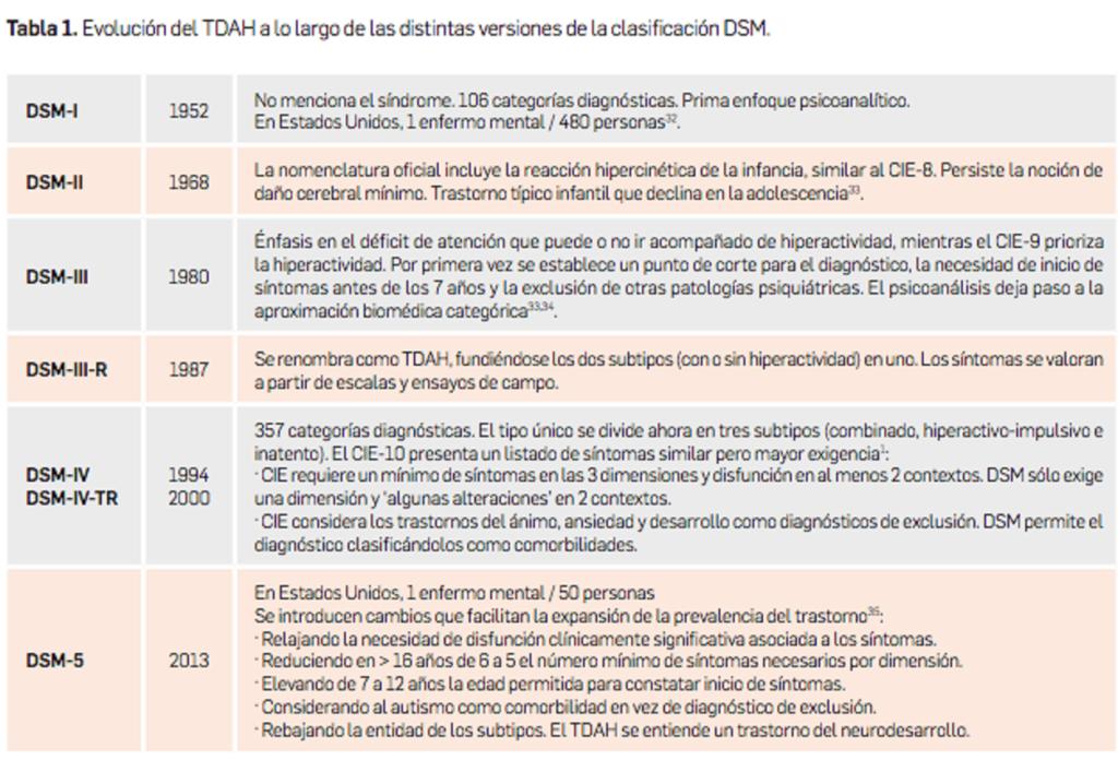 Sobrediagnósticos de TDAH