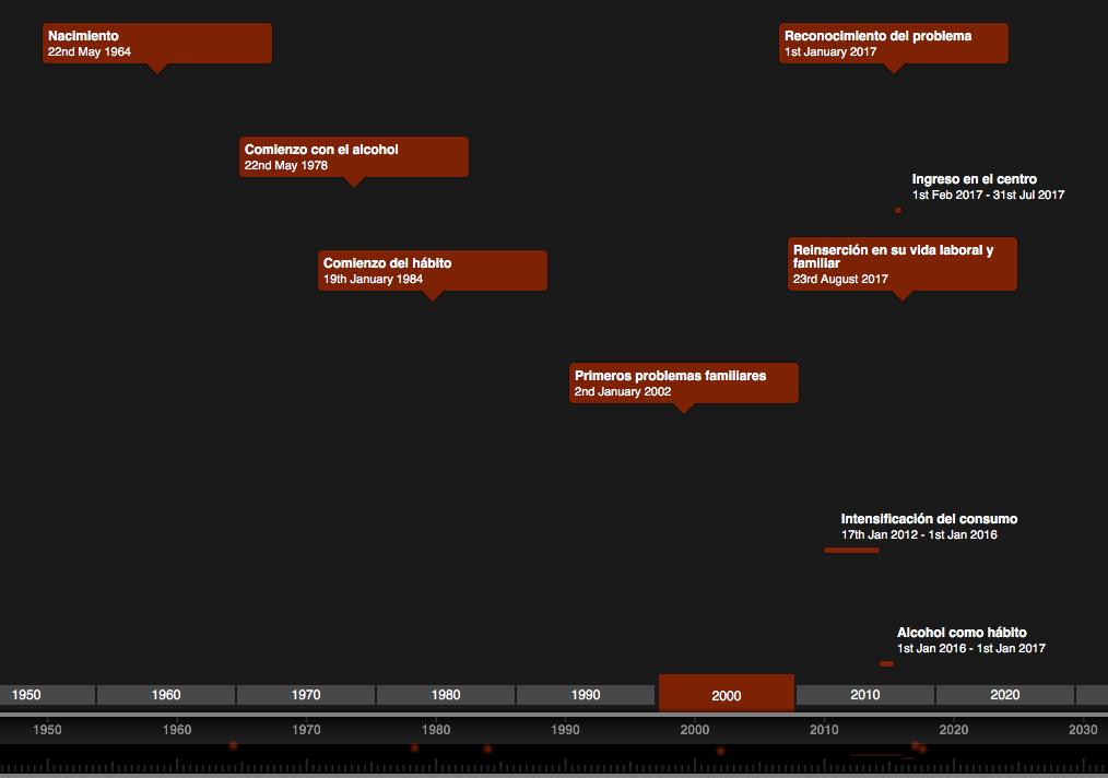 Timeline Vida de un alcohólico rehabilitado
