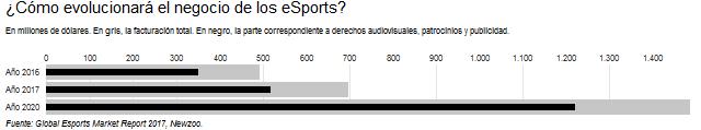 eSports, Universdad, deportes electrónicos