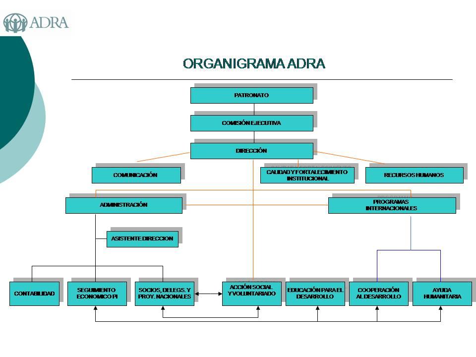 Organigrama ADRA