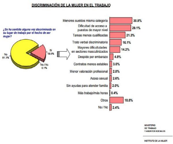 Gráfico de la discriminación de la mujer en el trabajo